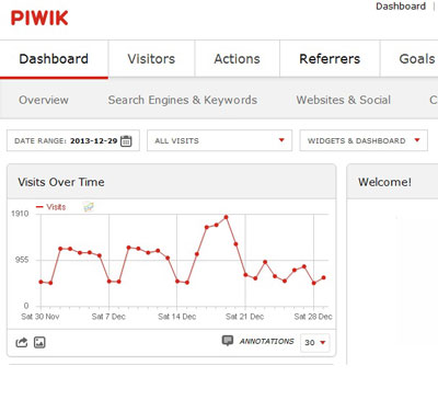 دانلود اسکریپت امارگیر Piwik نسخه 2.0.2