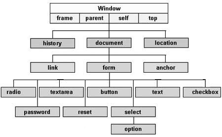رفع خطای Reduce the number of DOM elements