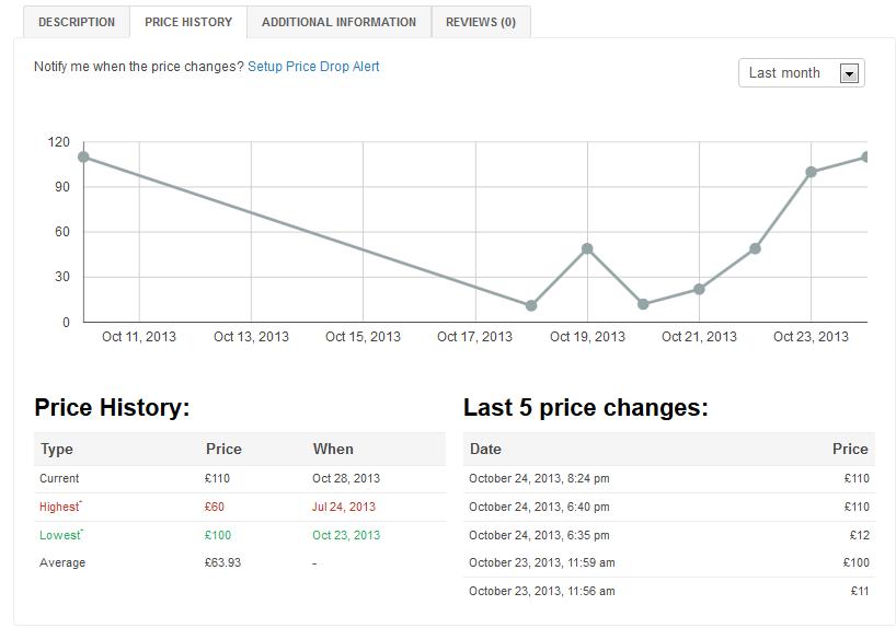 نمودار تغییرات قیمت محصولات